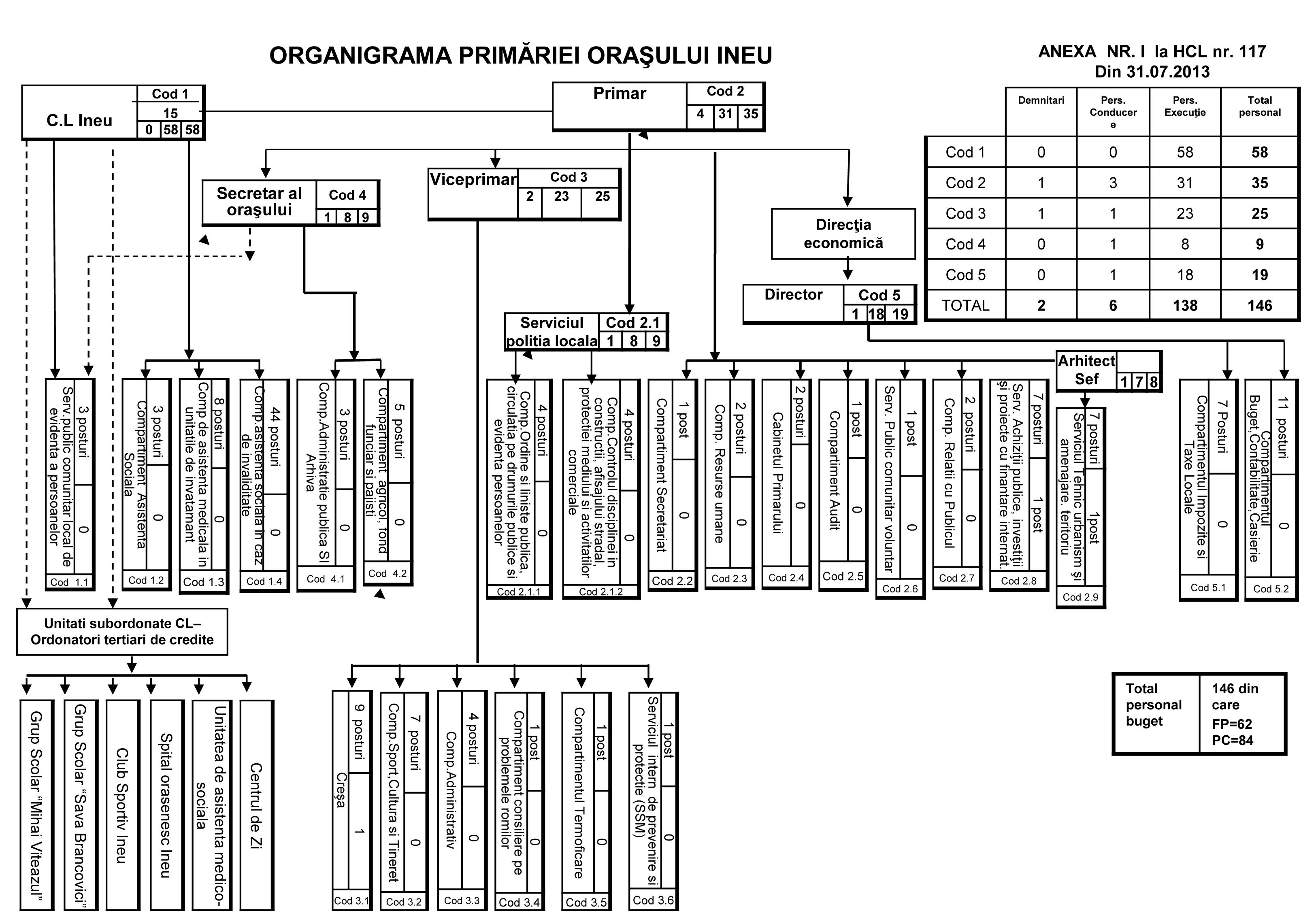 Organigrama-Iulie-2013